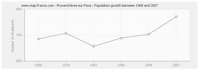 Population Provenchères-sur-Fave