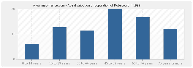 Age distribution of population of Robécourt in 1999