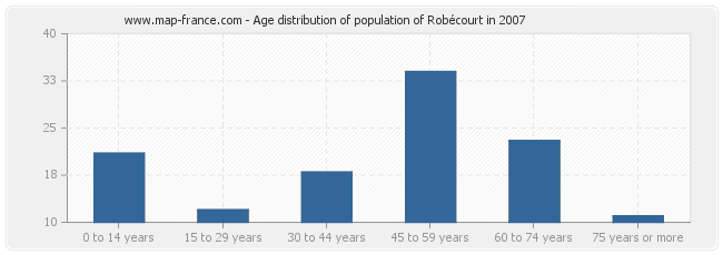 Age distribution of population of Robécourt in 2007