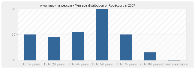 Men age distribution of Robécourt in 2007