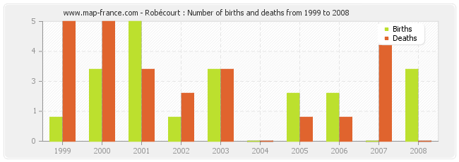 Robécourt : Number of births and deaths from 1999 to 2008