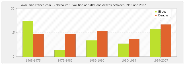 Robécourt : Evolution of births and deaths between 1968 and 2007