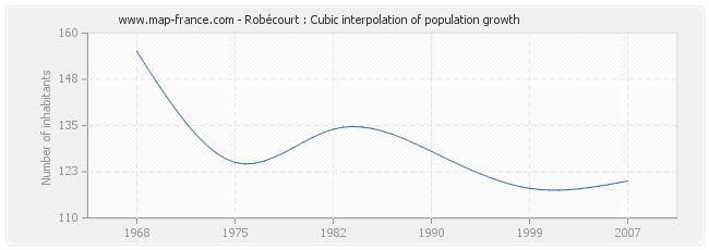 Robécourt : Cubic interpolation of population growth