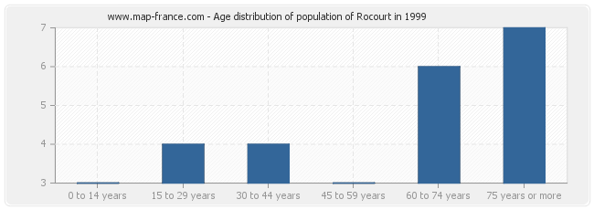Age distribution of population of Rocourt in 1999