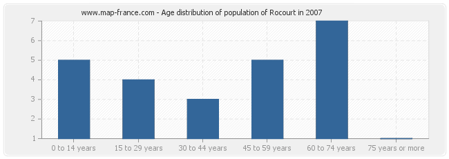 Age distribution of population of Rocourt in 2007