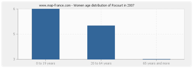 Women age distribution of Rocourt in 2007