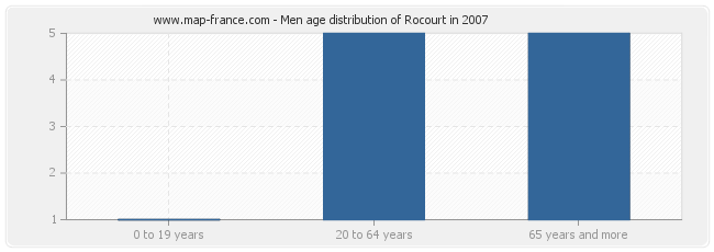 Men age distribution of Rocourt in 2007