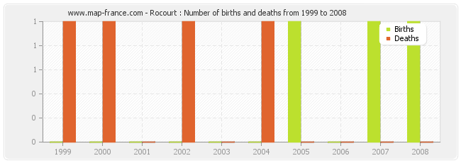 Rocourt : Number of births and deaths from 1999 to 2008