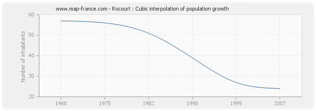Rocourt : Cubic interpolation of population growth