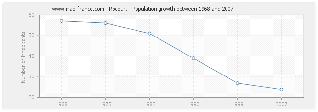 Population Rocourt