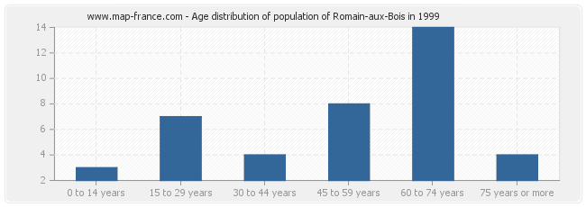 Age distribution of population of Romain-aux-Bois in 1999