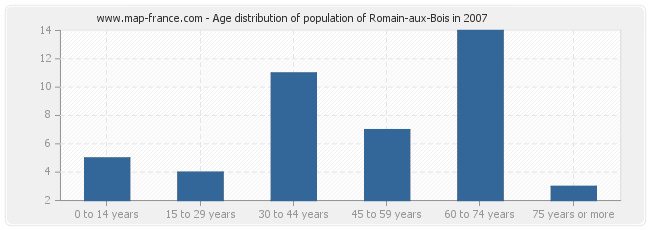 Age distribution of population of Romain-aux-Bois in 2007