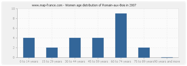 Women age distribution of Romain-aux-Bois in 2007