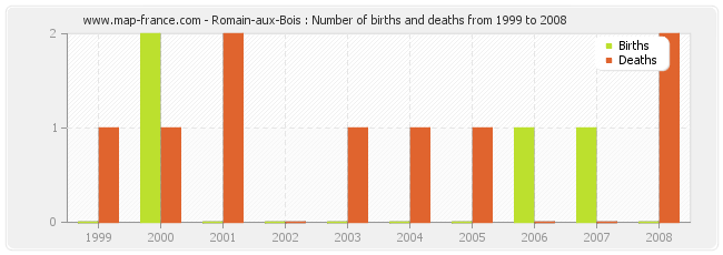 Romain-aux-Bois : Number of births and deaths from 1999 to 2008