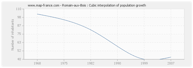 Romain-aux-Bois : Cubic interpolation of population growth