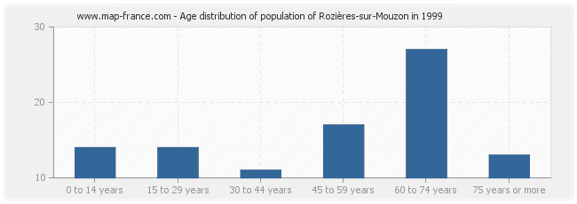 Age distribution of population of Rozières-sur-Mouzon in 1999