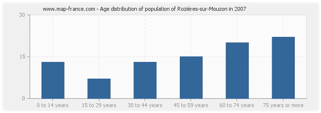 Age distribution of population of Rozières-sur-Mouzon in 2007