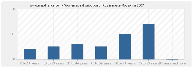 Women age distribution of Rozières-sur-Mouzon in 2007