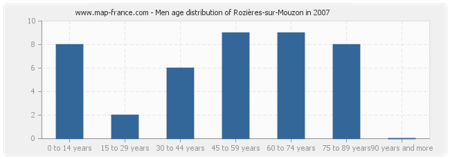 Men age distribution of Rozières-sur-Mouzon in 2007
