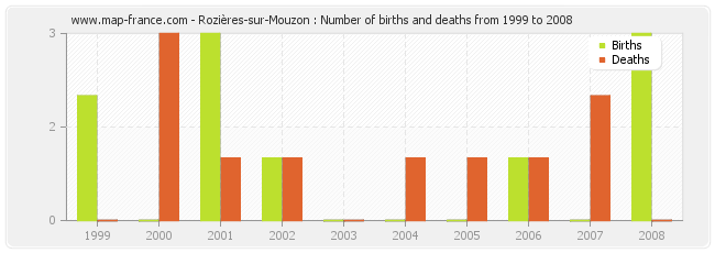 Rozières-sur-Mouzon : Number of births and deaths from 1999 to 2008