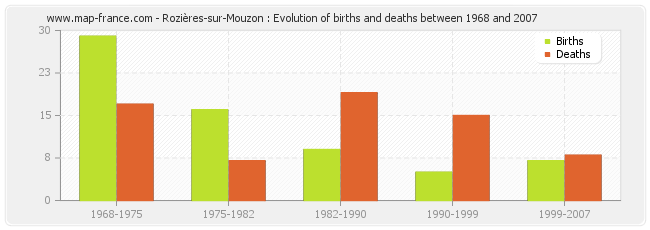 Rozières-sur-Mouzon : Evolution of births and deaths between 1968 and 2007