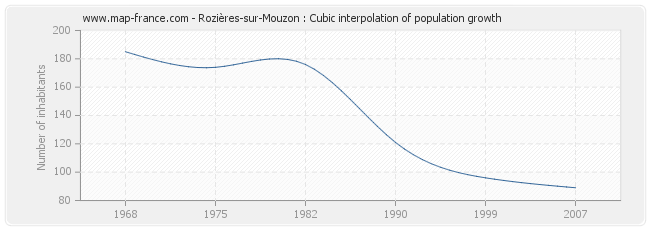 Rozières-sur-Mouzon : Cubic interpolation of population growth