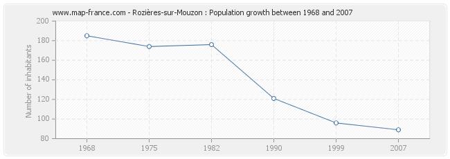 Population Rozières-sur-Mouzon