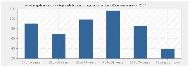 Age distribution of population of Saint-Ouen-lès-Parey in 2007