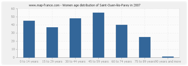 Women age distribution of Saint-Ouen-lès-Parey in 2007