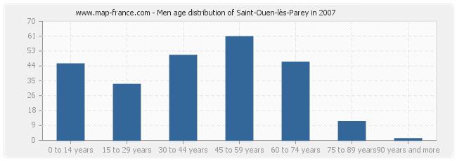 Men age distribution of Saint-Ouen-lès-Parey in 2007