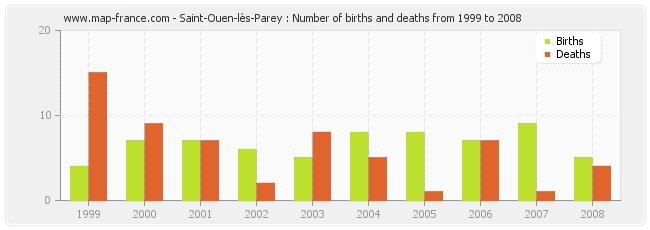 Saint-Ouen-lès-Parey : Number of births and deaths from 1999 to 2008