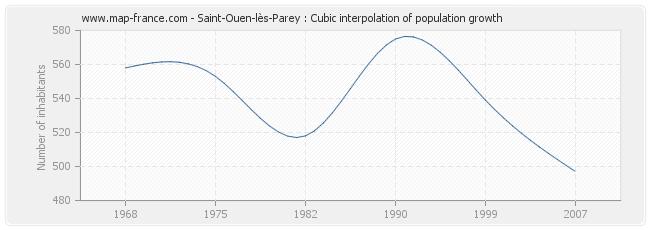 Saint-Ouen-lès-Parey : Cubic interpolation of population growth