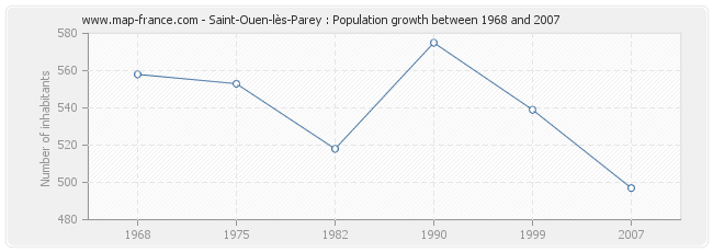 Population Saint-Ouen-lès-Parey