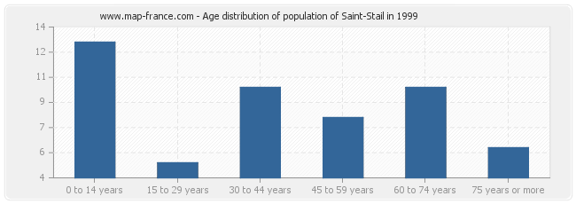 Age distribution of population of Saint-Stail in 1999