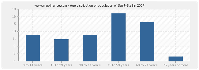 Age distribution of population of Saint-Stail in 2007