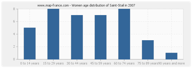 Women age distribution of Saint-Stail in 2007