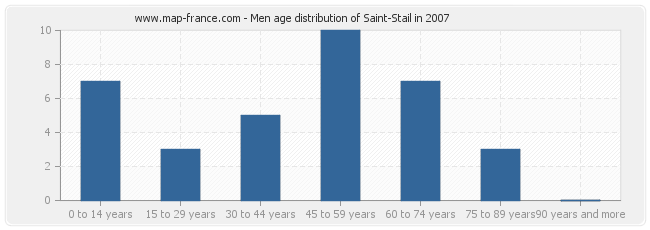 Men age distribution of Saint-Stail in 2007
