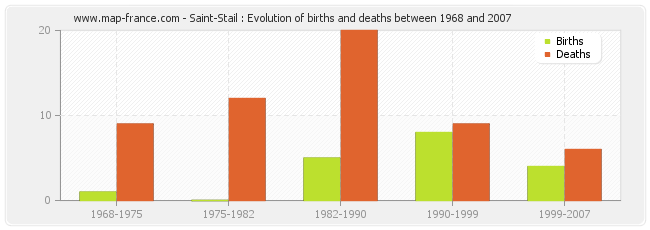 Saint-Stail : Evolution of births and deaths between 1968 and 2007