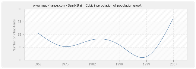 Saint-Stail : Cubic interpolation of population growth
