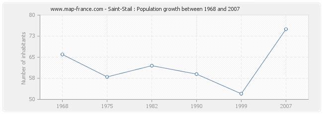 Population Saint-Stail