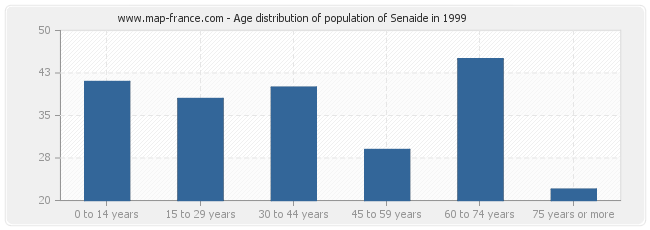 Age distribution of population of Senaide in 1999