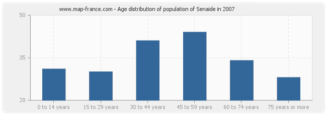 Age distribution of population of Senaide in 2007