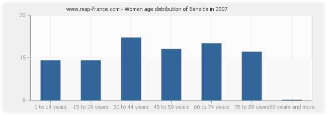 Women age distribution of Senaide in 2007