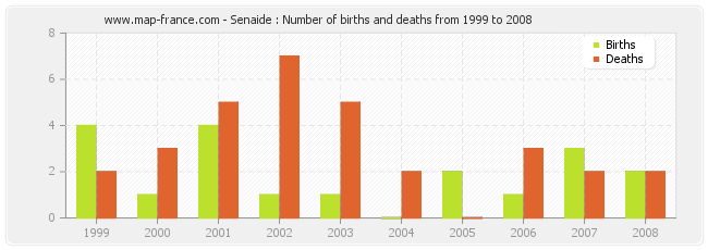 Senaide : Number of births and deaths from 1999 to 2008