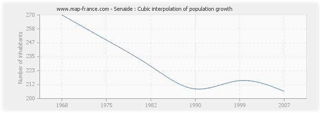 Senaide : Cubic interpolation of population growth