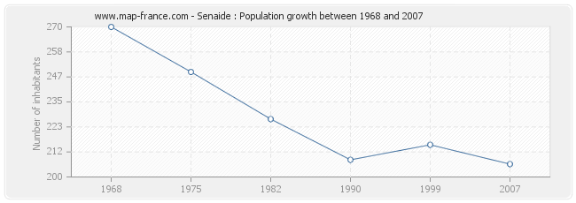 Population Senaide