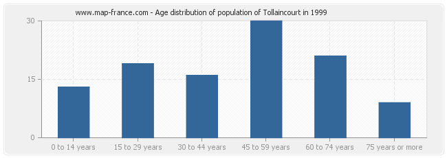 Age distribution of population of Tollaincourt in 1999