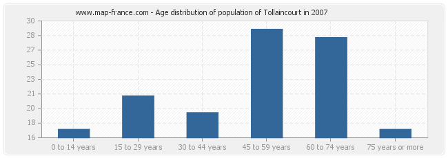Age distribution of population of Tollaincourt in 2007