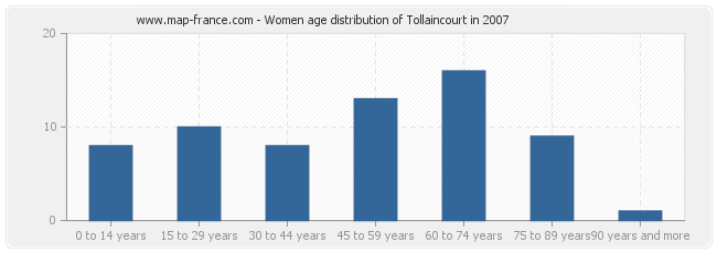 Women age distribution of Tollaincourt in 2007