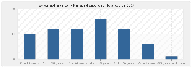 Men age distribution of Tollaincourt in 2007